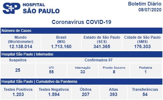 HSP | COVID19 | Boletim Diário